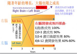 0-3-6-12歲右腦開發成效四部曲
