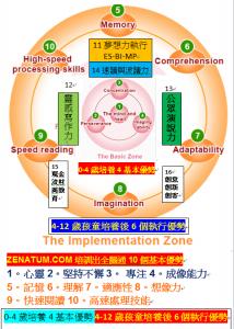 0-4歲培養4基本優勢4-12歲孩童培養後6個執行優勢6核心課