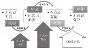 00-10-11-01習慣學習養成
