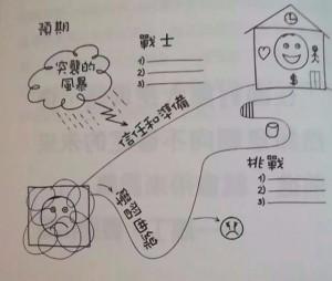 4張成功快樂地圖-2預測預期