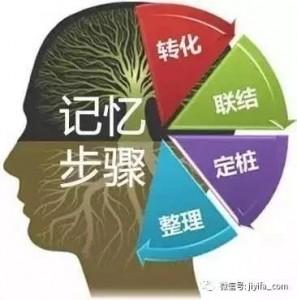 4步驟Memory