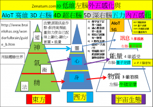 5G-AIoT時代的量子科學應用(PSI or PQE未知的心靈能量)