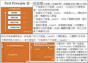 First Principle第一性原理大目標+(反過來想)+從頭算-技術分解+10倍好