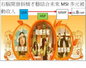 HSP-QSR-MMP右腦開發斜槓才藝結合未來MSI多元被動收入