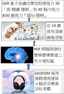 QSR量子波讀改變從眼睛視力3D「看-閱讀-理解」到4D腦內視力&5D靈視力『感知-理解』