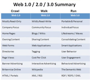 WEB1.0,2.0,3.0