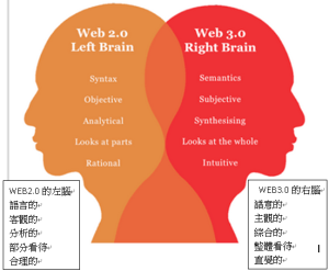 WEB3.0的右腦
