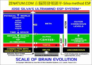 ZENA右腦開發腦頻率心智4腦波與意識關係表