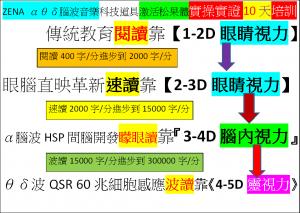 ZENA αθδ腦波音樂科技道具激活松果體4-5D波動速讀實操實證10天培訓