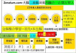 Zenatum.com-大腦三重腦演進四腦合一右慧左智人