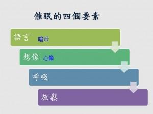 催眠的四個要素 暗示 心像