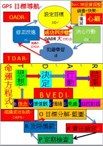 OADR-TDAR-BVEDI-ORPR目標導航GPS