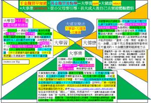zendao大道至簡大事業=大學習(QSR)+大健康(HEALY)