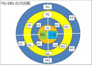 TQ=18Q全人全息全像全能全知成功要素