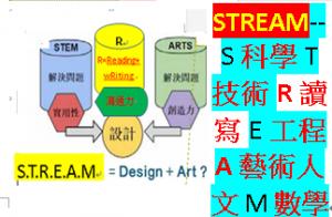 STREAM-跨學科統整課程解決問題