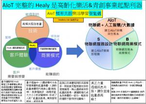 AIoT萬能的Healy是高齡化樂活&青創事業起點利器