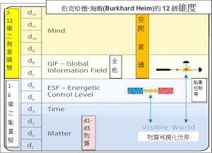 Burkhard Heim伯克哈德•海姆的12個維度1-6維能量屋&7-12維無意識屋