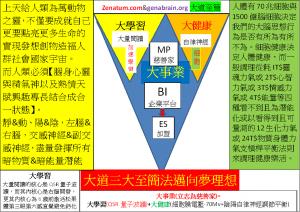 Dao大道三大至簡法邁向夢理想Zenatum.com&genabrain.org大道至簡