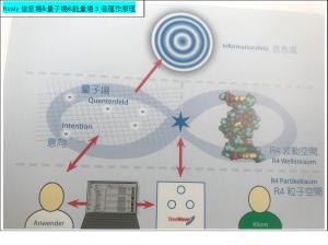 Healy信息場&量子場&能量場3者運作原理