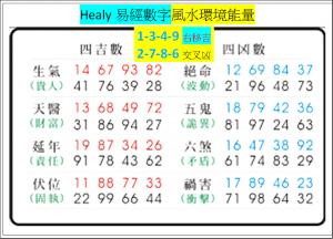 Healy易經數字環境能量