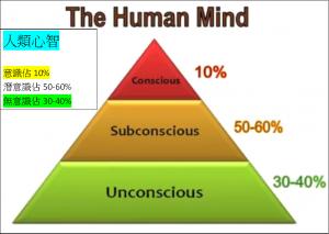 brain人類心智中意識10%&潛意識50-60%&無意識30-40%